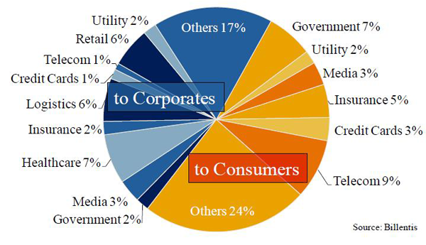 Invoice/Bill volume breakdown by industry - Corporates vs Customers