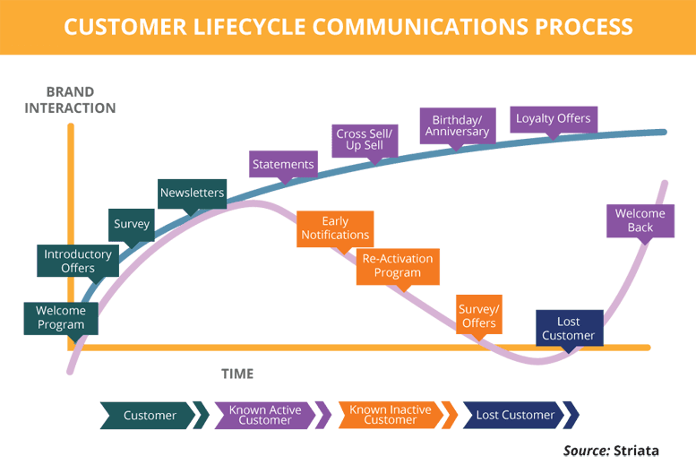 Customer Lifecycle Communication Process