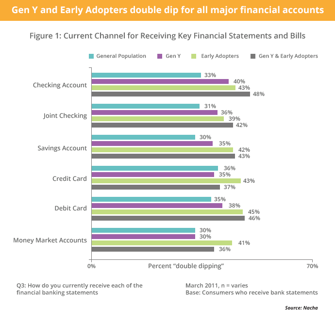 Gen Y and Early Adopters double dip for all major financial accounts