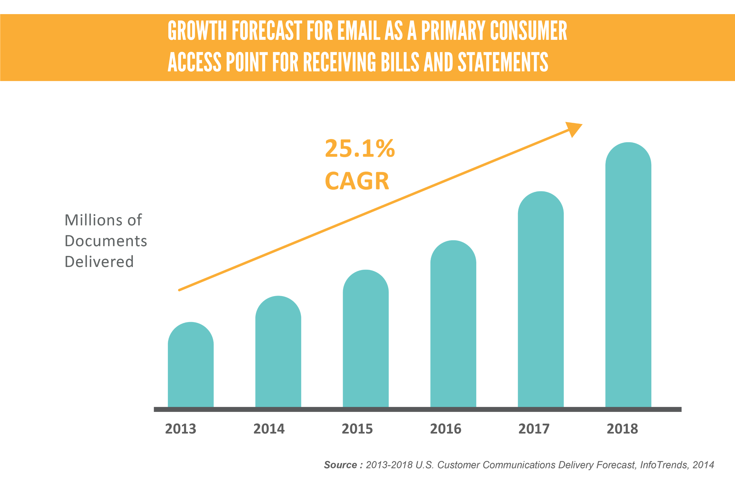 Growth forecast for email as a primary consumer access point