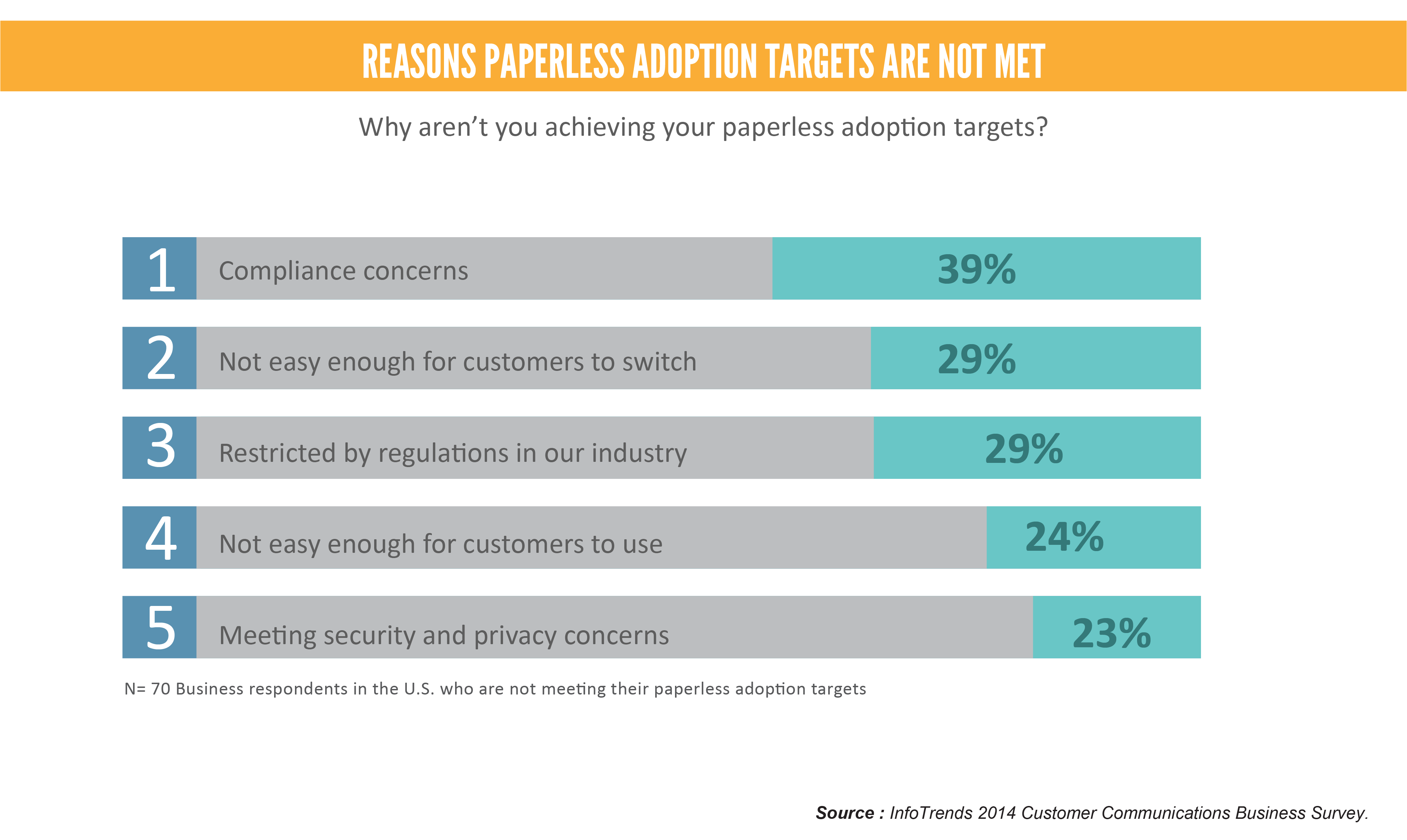 Reasons paperless adoptions targets are not met