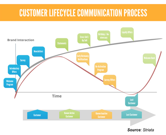 lifecycle messaging   striatacustomer lifecycle communications process diagram
