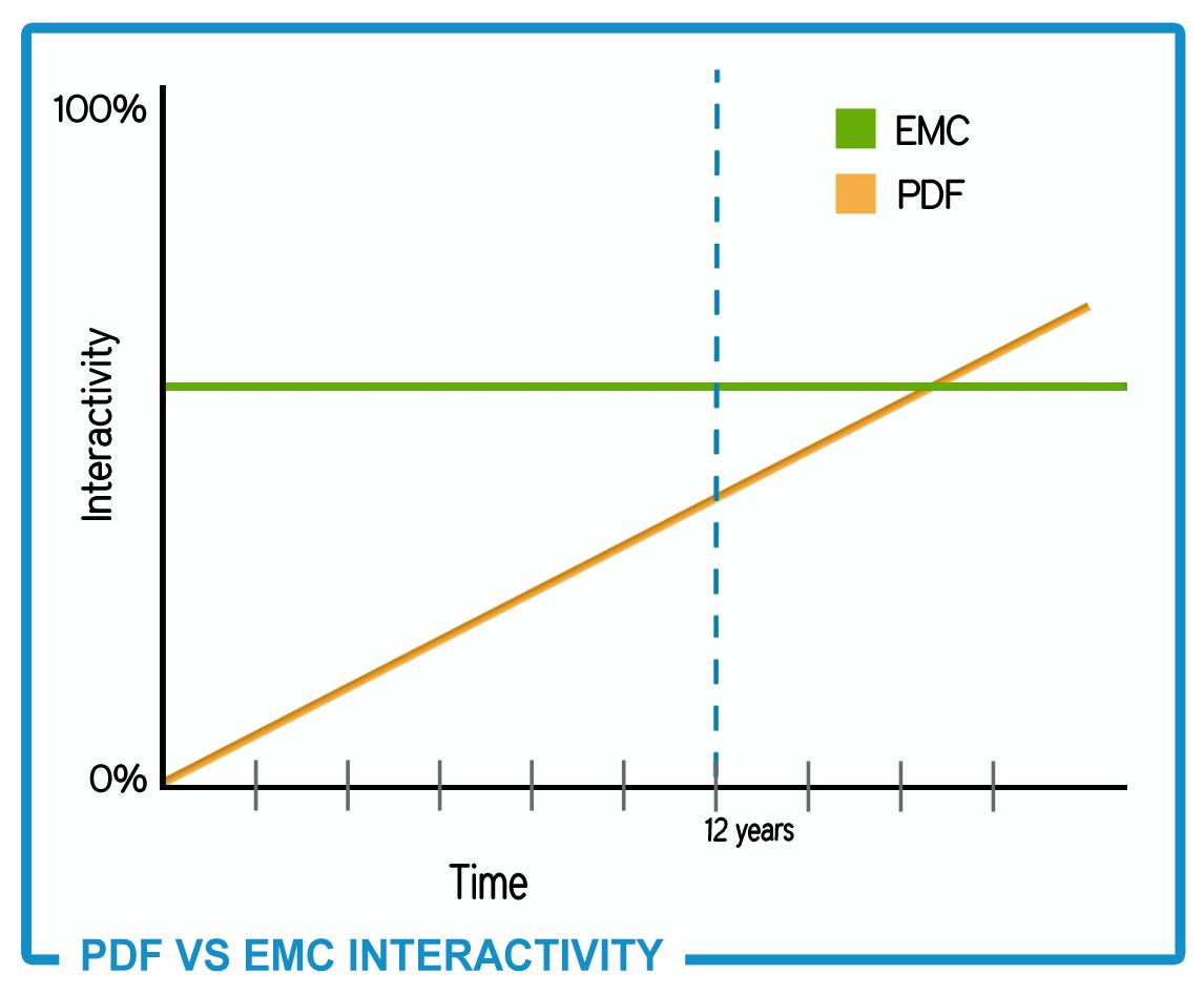 pdf-vs-emc-interactivity