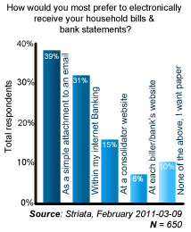 Poll Graph - how would you most prefer to receive electronic bills and statements