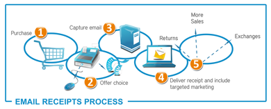 Email Receipts Process