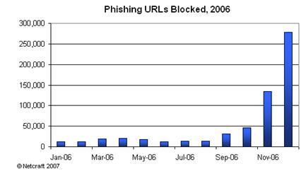 Phishing URLs blocked