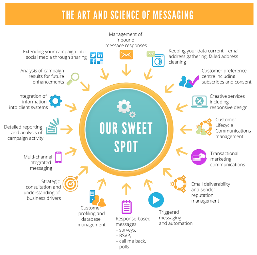 The art and science of messaging