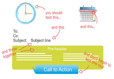 • Time of day • Day of week • Subject lines • Subject lines + pre-header combination • Call to action (placement and wording) • Layout • Layout of landing pages / PDFs (where applicable)