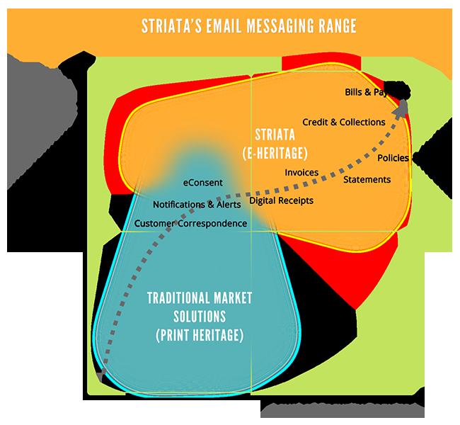 Striata's email messaging range