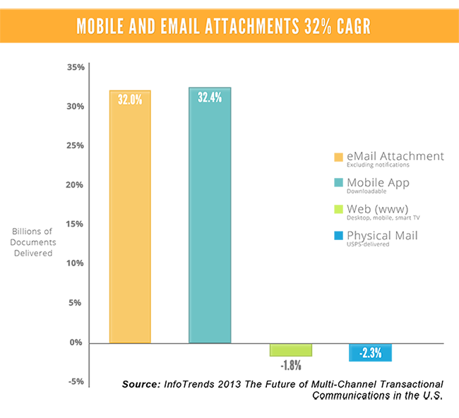 Mobile and email attachements