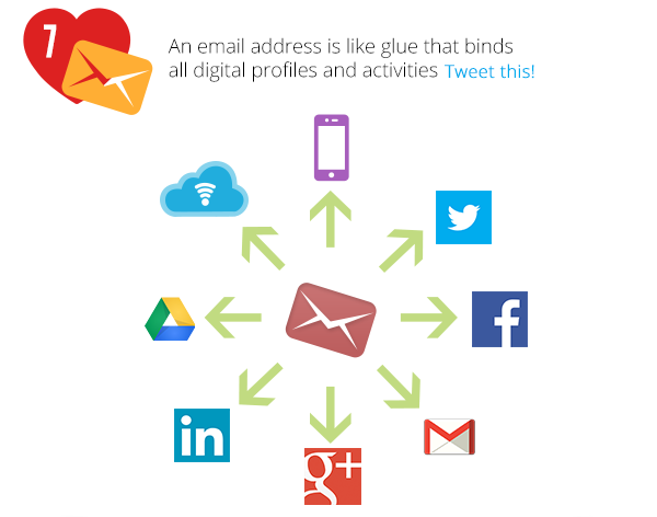 An email address is like glue that binds all digital profiles and activities