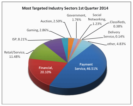 Most Targeted Industry Sectors 1q 2014