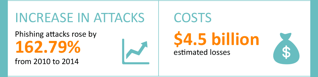 Increase in attacks and Costs