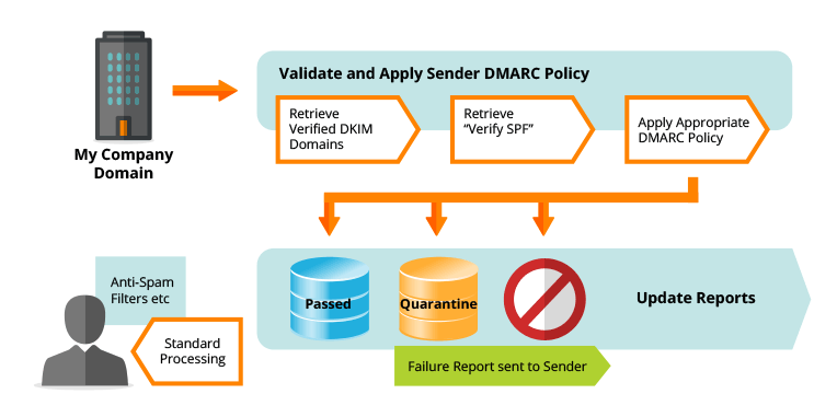 DMARC Illustration of the whole process