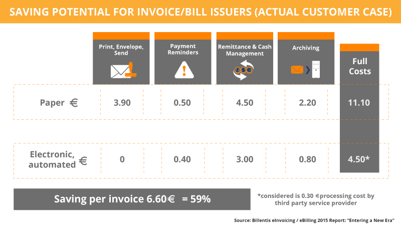 Saving Potential For Invoice Billers