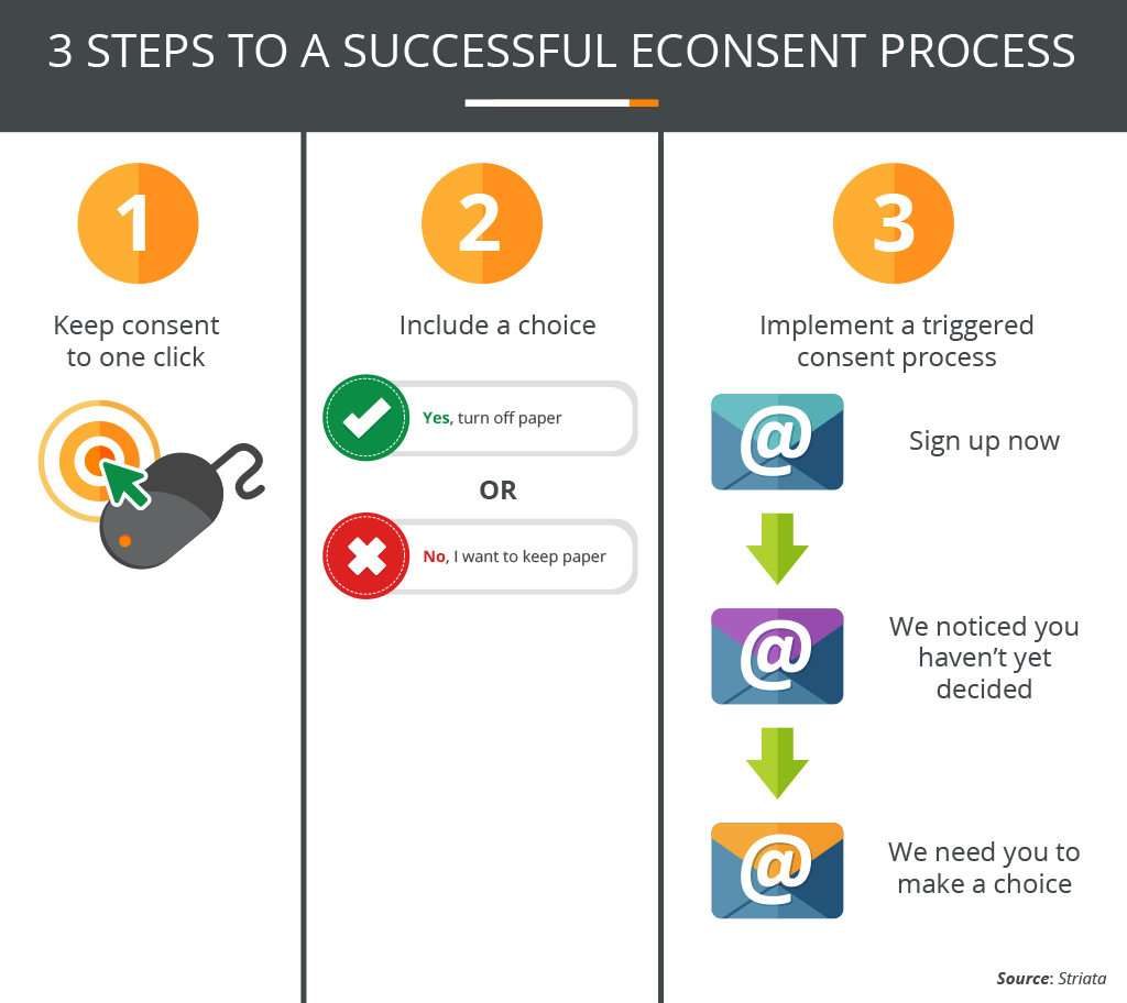 3 Steps To A Successful Econsent Process