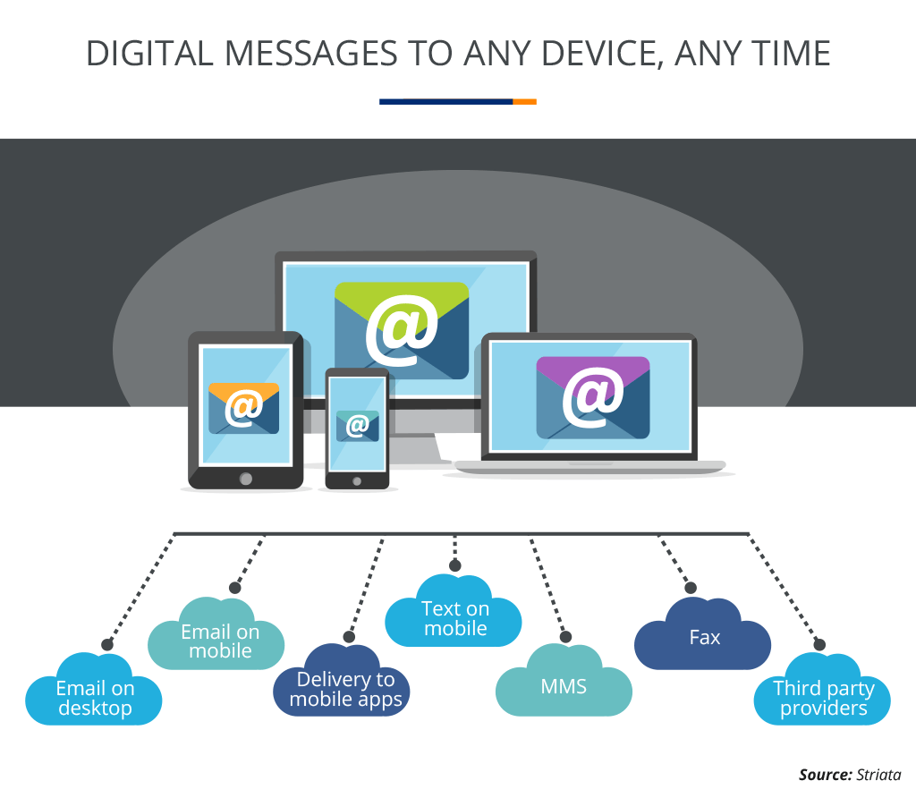 Digital Messages To Any Device Any Time
