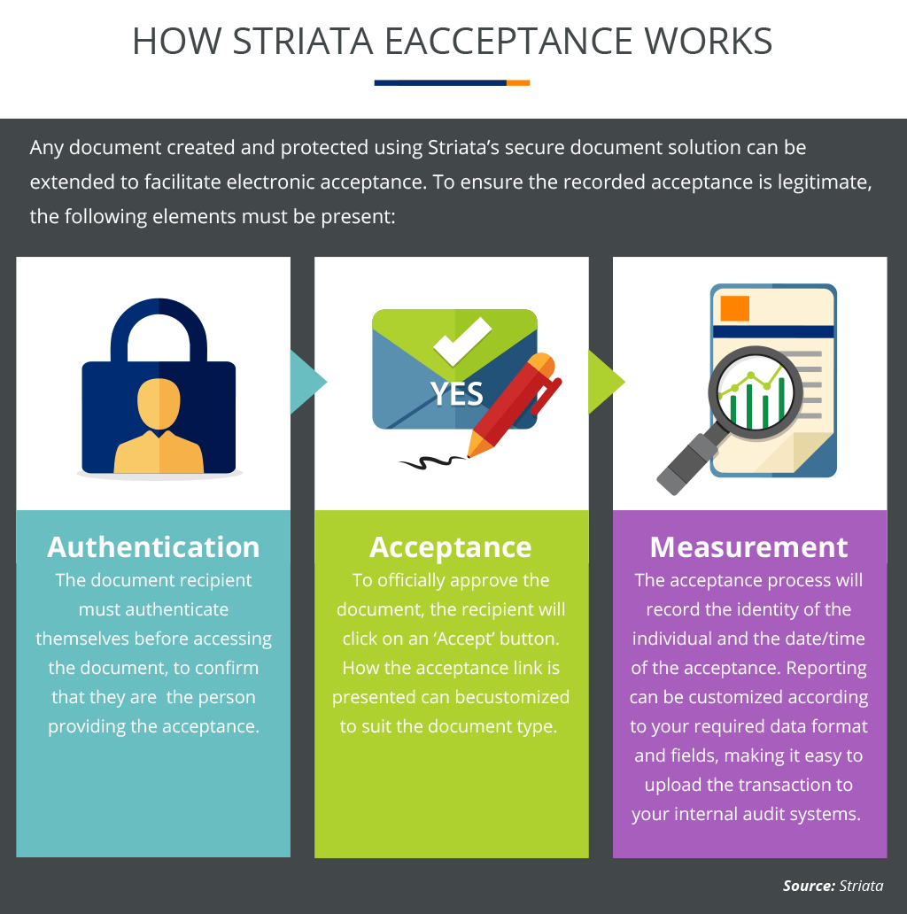 How Striata Eacceptance Works Image