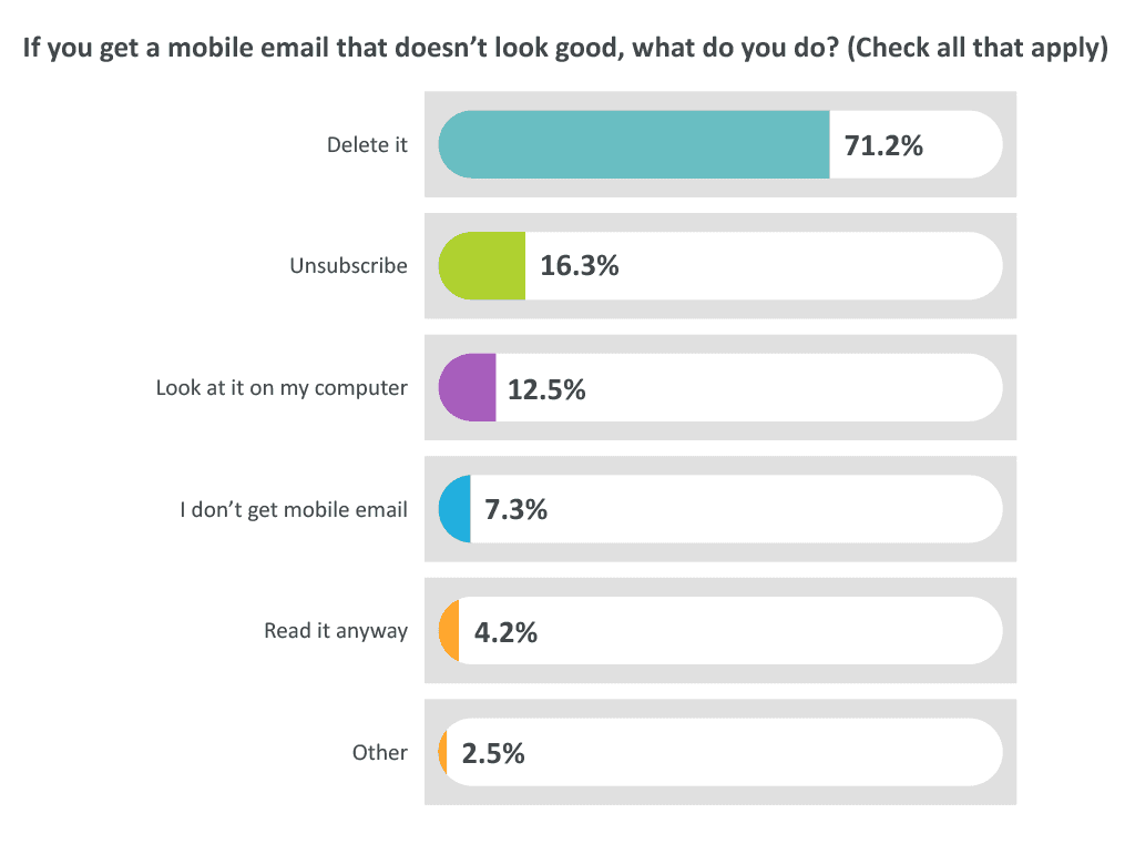 If You Get A Mobile Email What Do You Do Graph