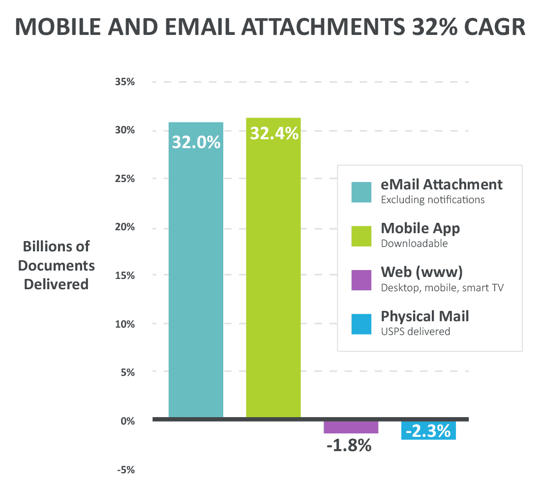 Mobile And Email Attachments 32 CAGR Image