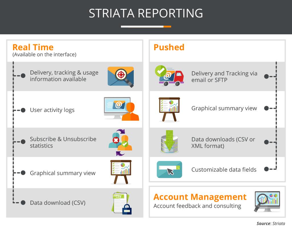 Striata Reporting Image