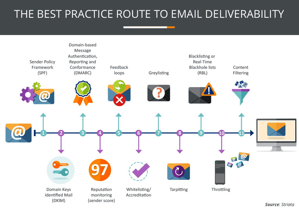 The Best Practice Route To Email Deliverability