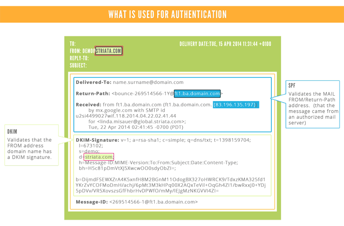 What is used for authentication