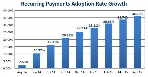 Adoption Rate Growth