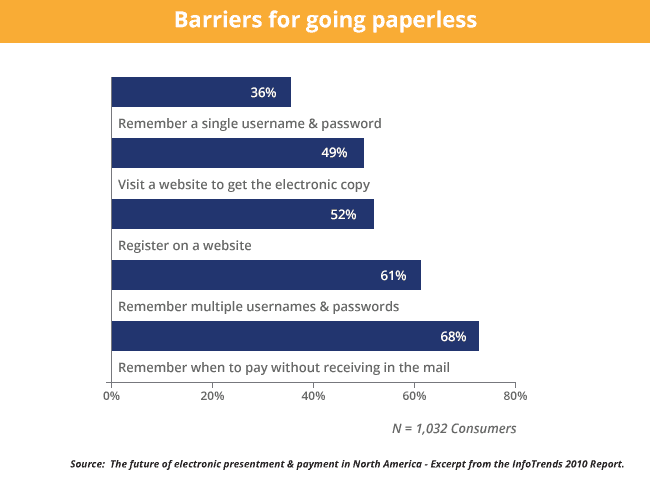 Barrier for going paperless