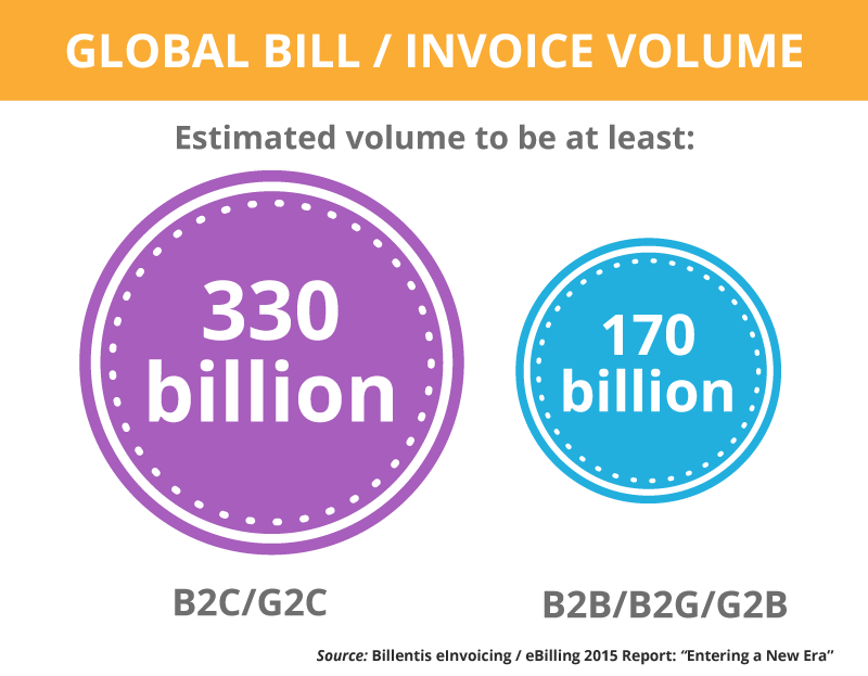 Billentis Global Bill and invoice volume