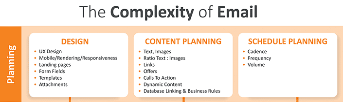 Complexity of email planning section