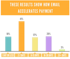 How does email accelerate payment