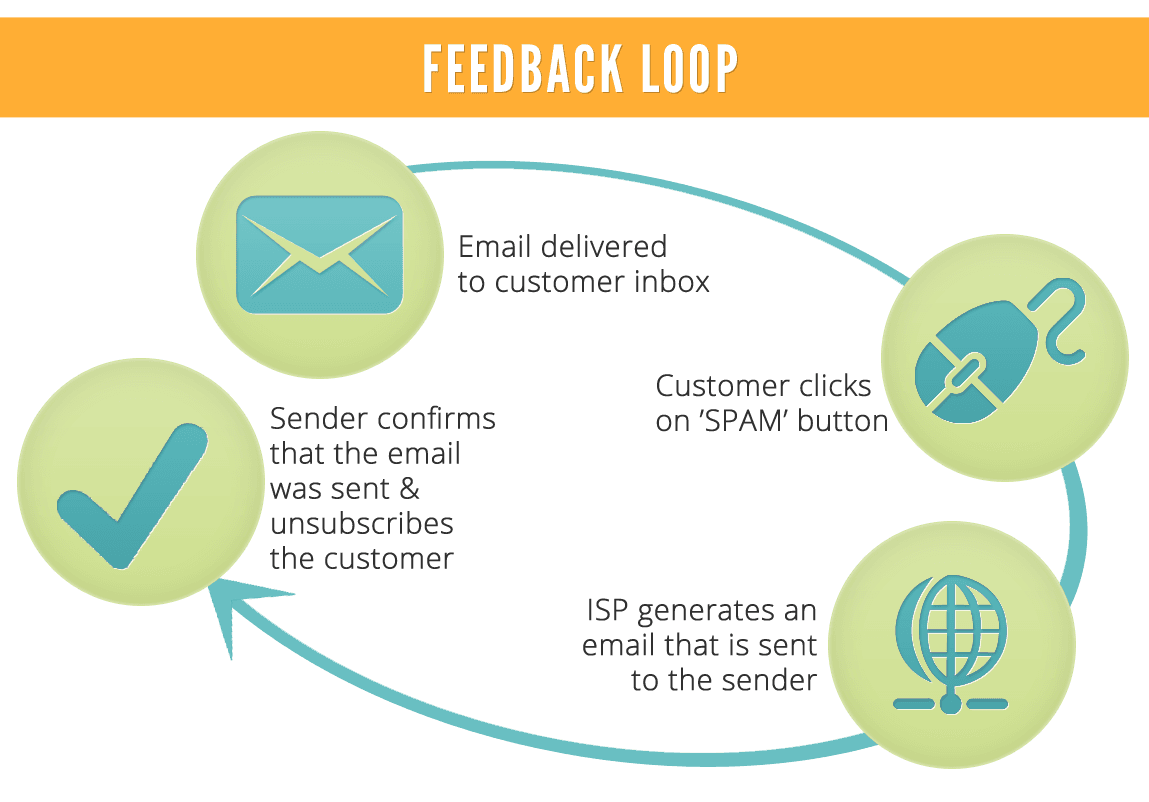 Improve Deliverability Feedback Loop