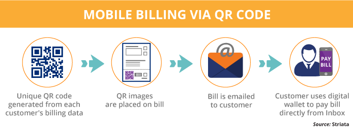 MOBILE BILLING VIA QR CODE