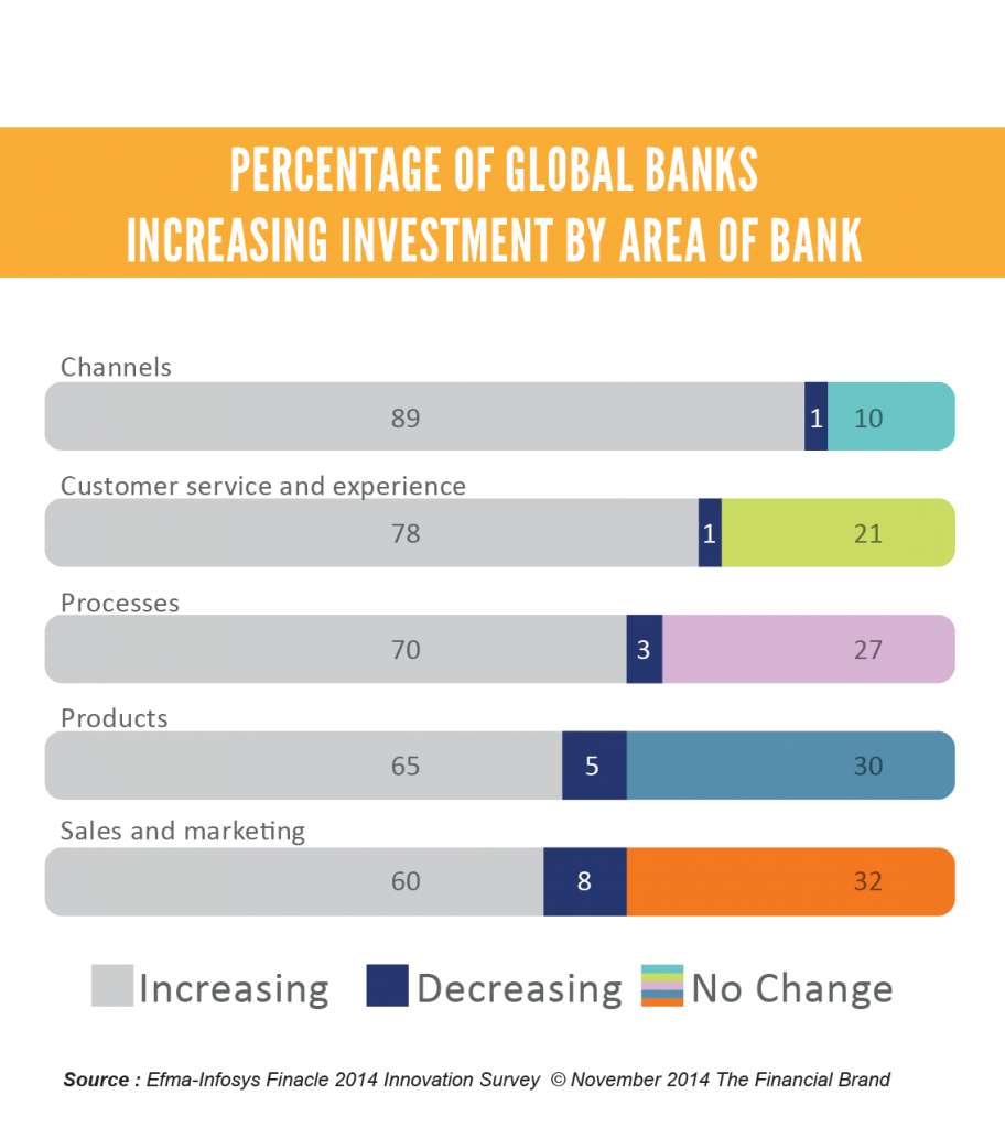 Percentage Of Global Banks Increasing Investment By Area Of Bank