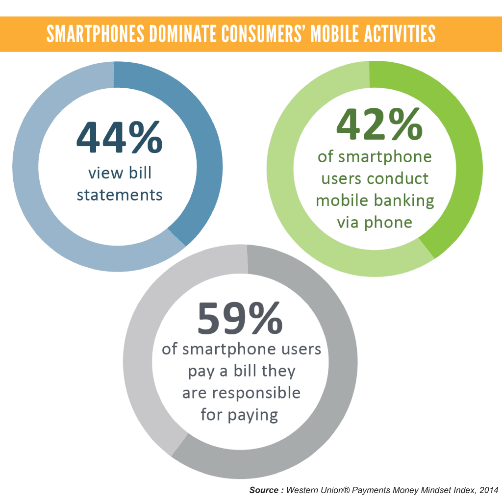 Smartphones Dominate Consumers' Mobile Activities