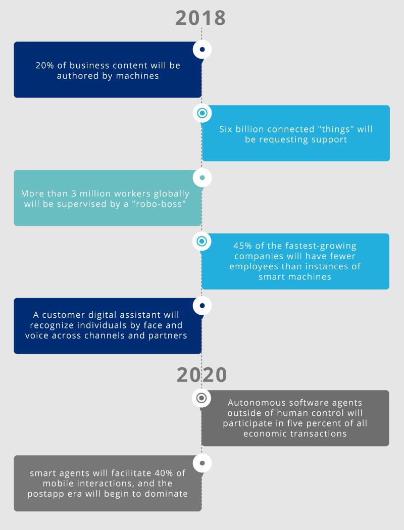 AI revolution timeline