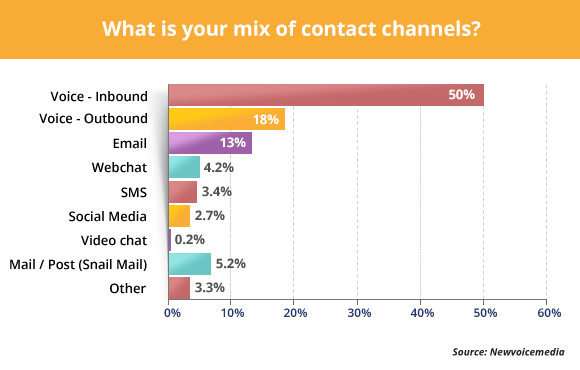 What Is Your Mix Of Contact Channels