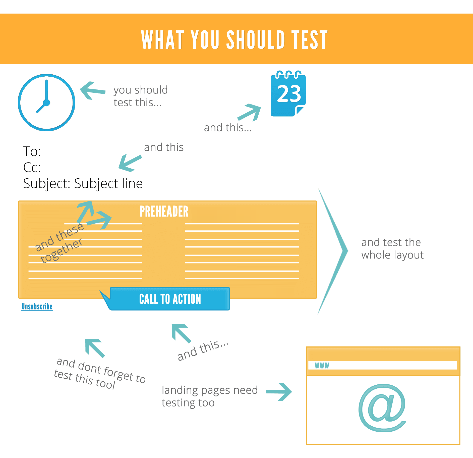 What You Should Test On Email
