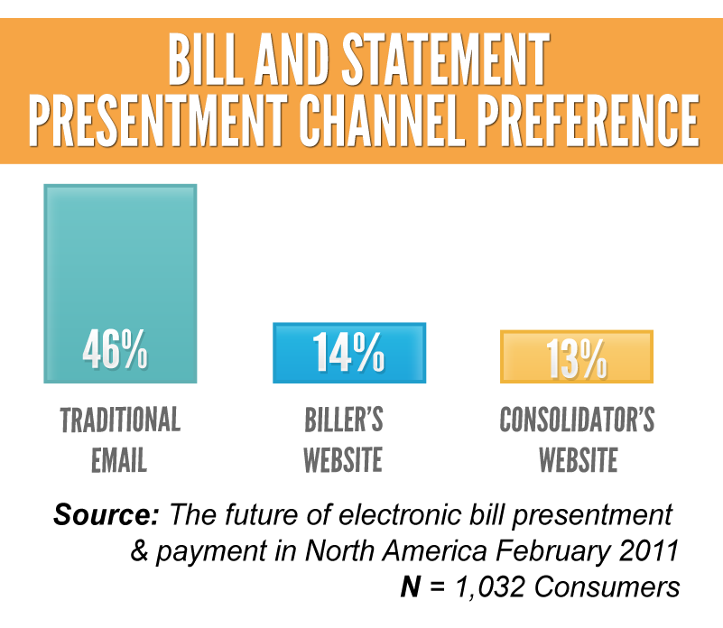 Bill And Statement Presentment Channel Preference Smaller