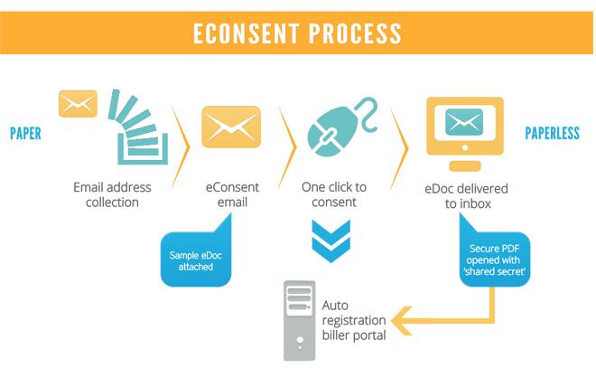 eConsent Process