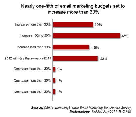 Email Marketing Budgets Be More Generous
