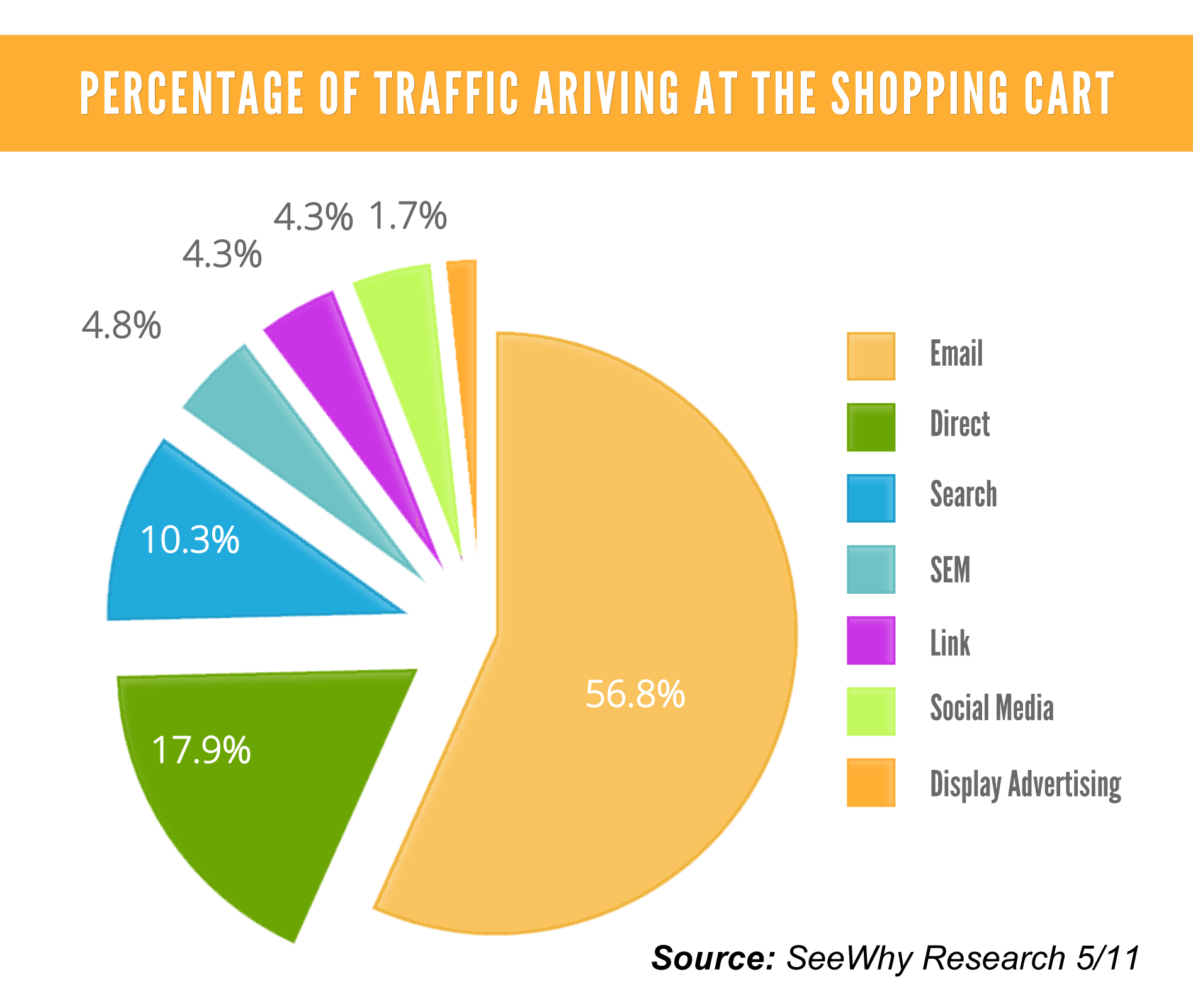 Percentage Of Traffic Arriving At The Shkopping Cart