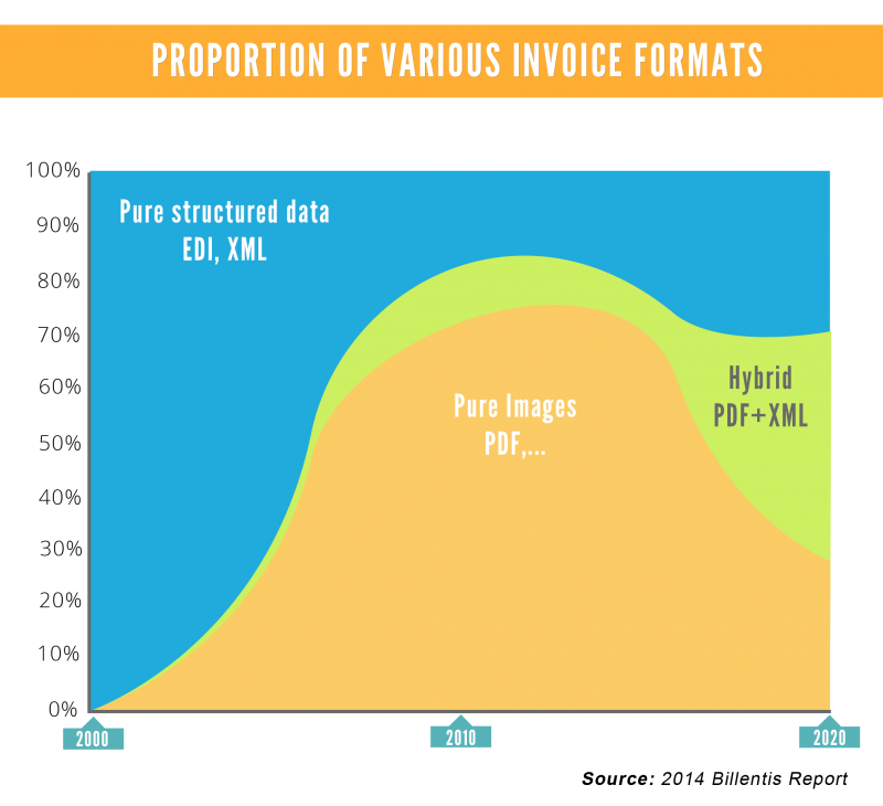 Proportion Of Various Invoice Fomats From Billentis 2014