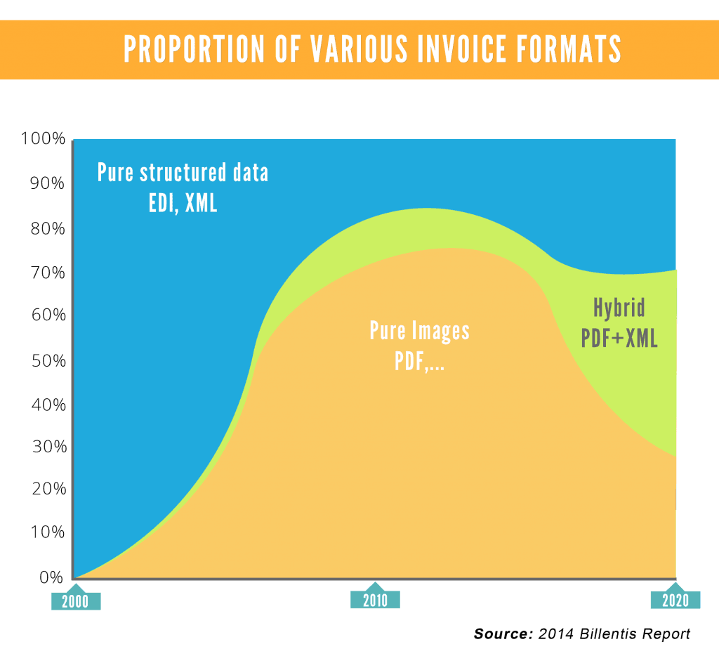 Proportion Of Various Invoice Fomats