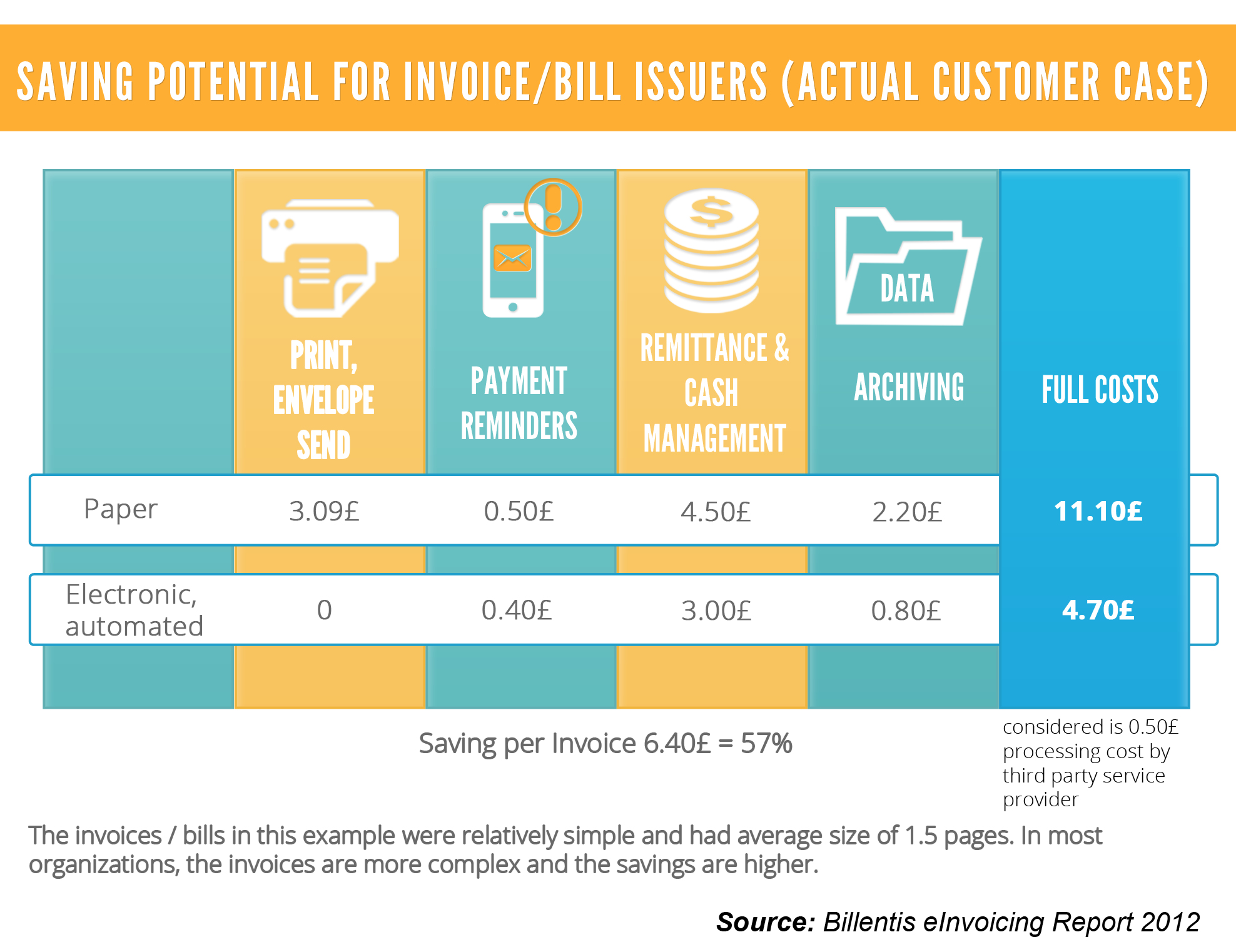 Saving Potential For Invoice Bill Issuers