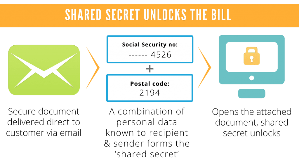 Shared Secret Unlocks The Bill With Blocks
