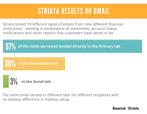Striata Results On Gmail