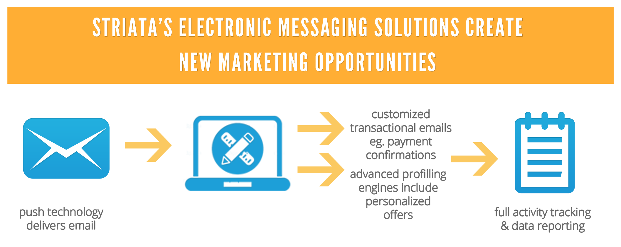 Striatas Electronic Messaging Solution Create New Marketing Opportunities