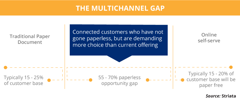 The Multichannel Communication Gap